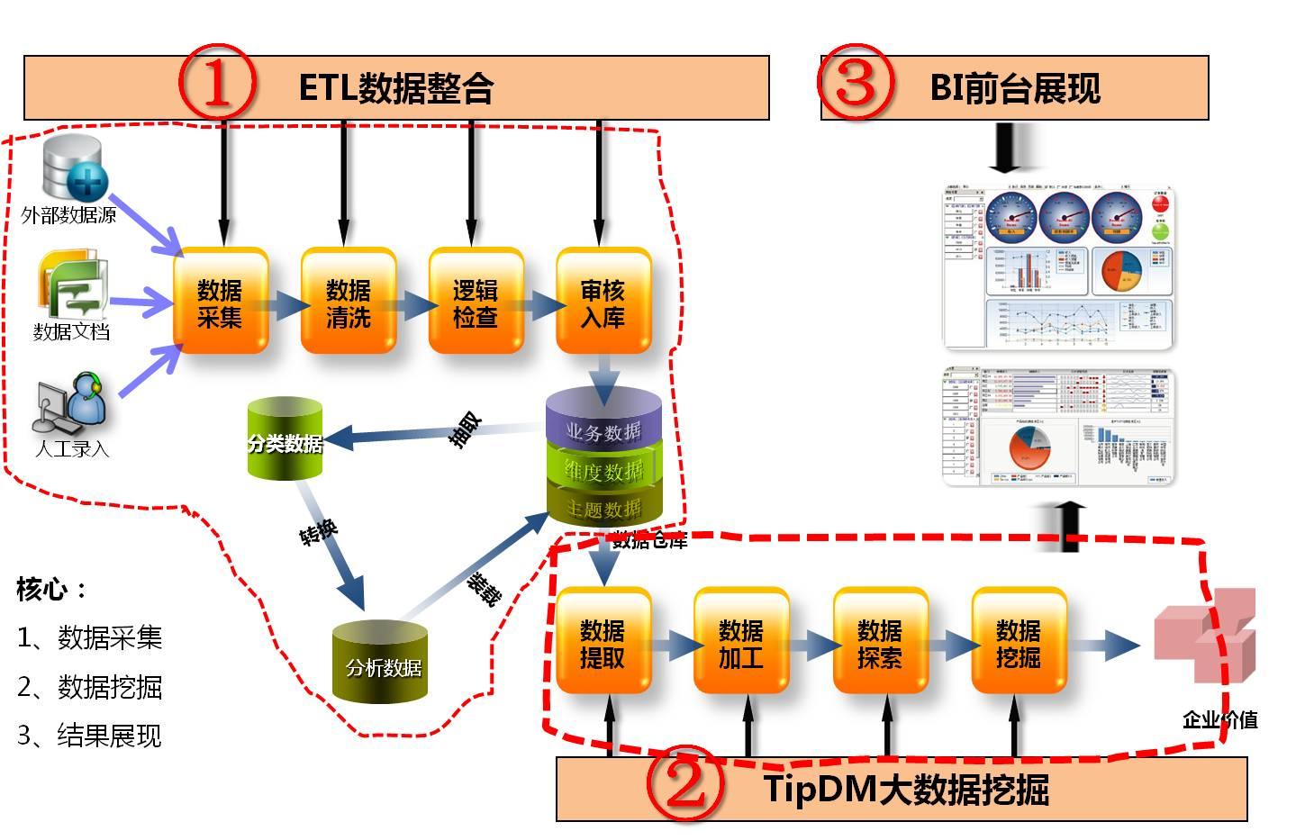 基于企业级数据挖掘应用需要,tipdm-hb采用j2ee企业应用架构,应用框架